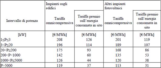 aliquote incentivi fotovoltaico
